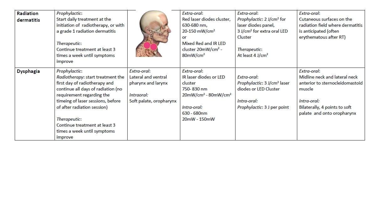 dermatitis dysphagia